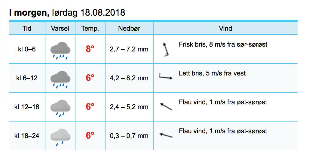 Soggy Saturday: Nearly 25mm of rain possible during weekend storm; road between Huset and Museumsveien closed due to landslide danger
