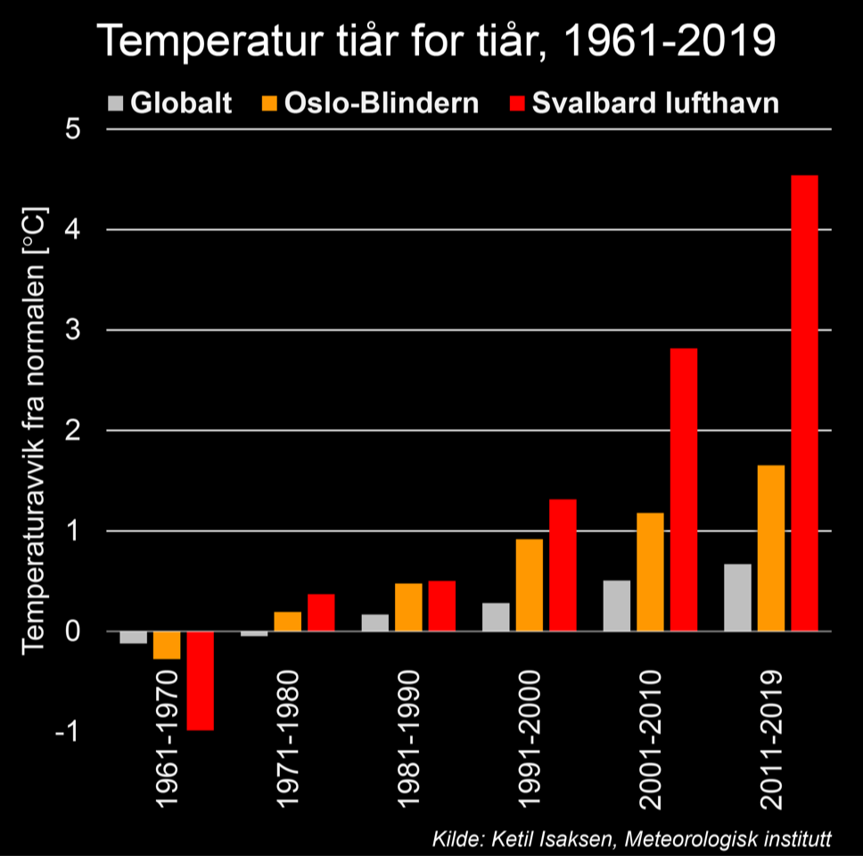 No other place in the world is warming up faster than Svalbard